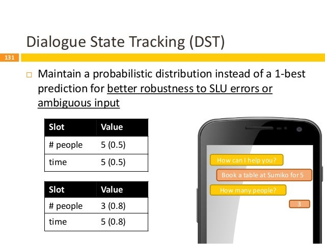 132 1-Best Input w/o State Tracking 132