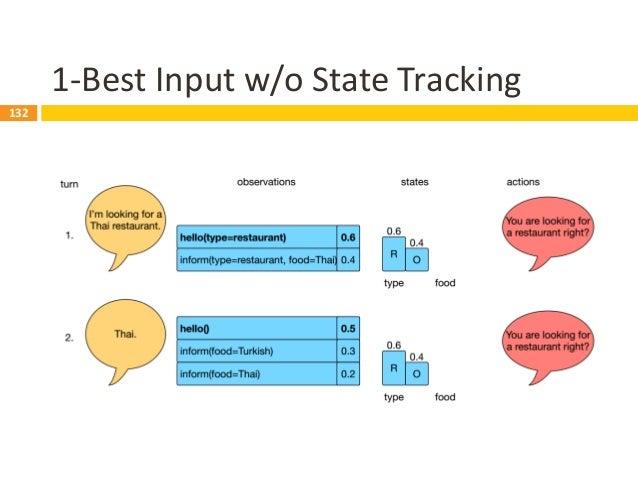 133 N-Best Inputs w/o State Tracking 133