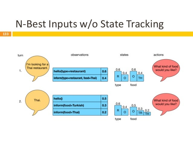 134 N-Best Inputs w/ State Tracking 134