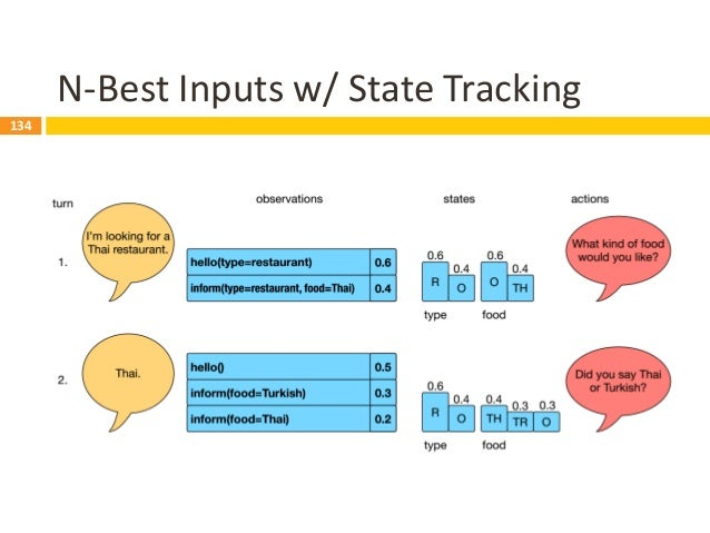 135 Dialogue State Tracking (DST)  Definition  Representation of the system's belief of the user's goal(s) at any time d...