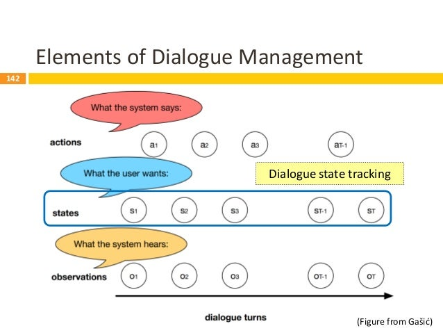 143 Dialogue State Tracking (DST)  Requirement  Dialogue history  Keep tracking of what happened so far in the dialogue...