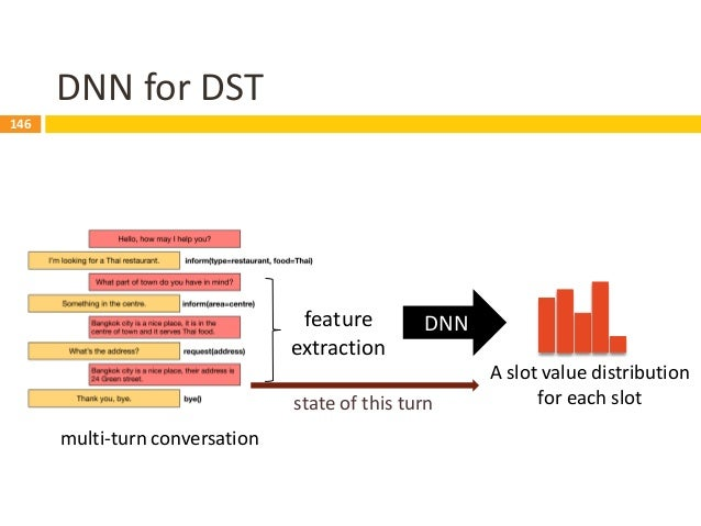 147 Sequence-Based DST 147 Data Model Prediction • Sequence of observations labeled w/ dialogue state • Distribution over ...