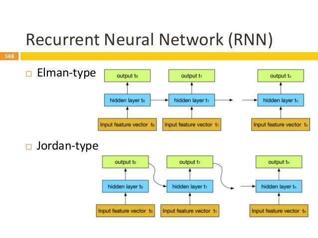 149 RNN DST  Idea: internal memory for representing dialogue context  Input  most recent dialogue turn  last machine d...
