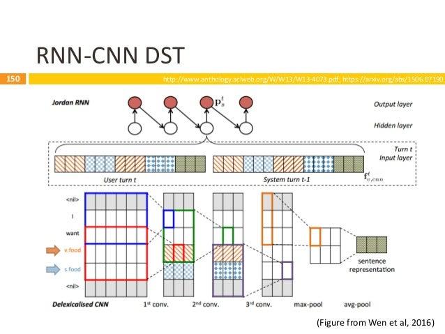 151 Multichannel Tracker (Shi et al., 2016) 151  Training a multichannel CNN for each slot  Chinese character CNN  Chin...
