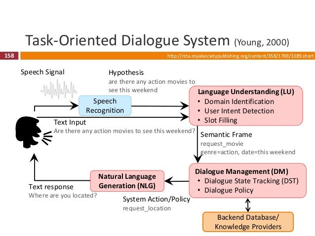 159 Task-Oriented Dialogue System (Young, 2000) 159 Speech Recognition Language Understanding (LU) • Domain Identification...