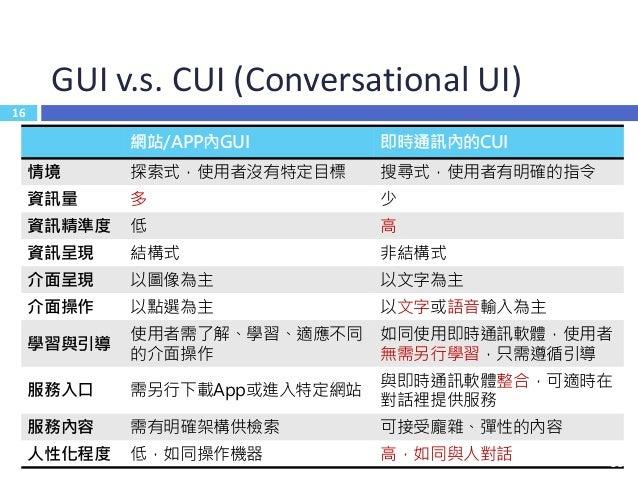 17 ChatBot Ecosystem & Company 17
