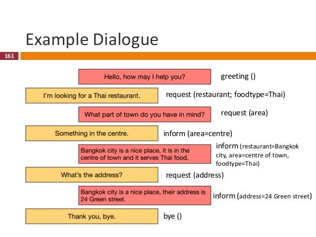 162 Example Dialogue 162 request (restaurant; foodtype=Thai) inform (area=centre) request (address) bye () greeting () req...