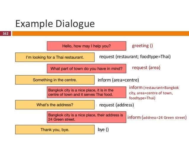163 Elements of Dialogue Management 163(Figure from Gašić)