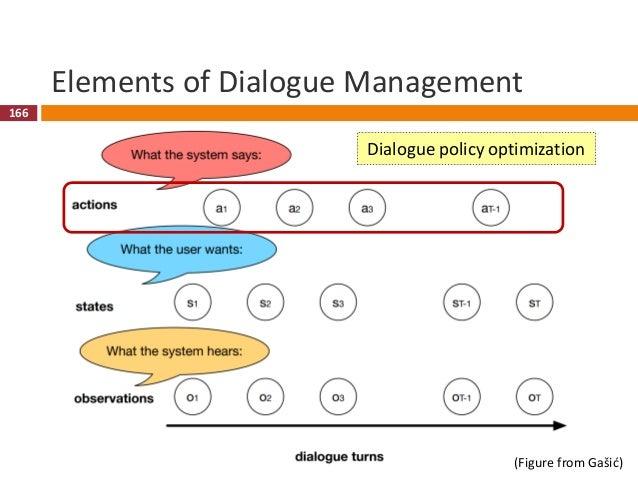 167 Dialogue Policy Optimization  Dialogue management in a RL framework 167 U s e r Reward R Observation OAction A Enviro...