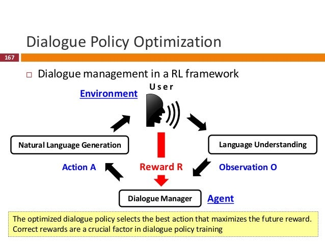 168 Policy Optimization Issue  Optimization problem size  Belief dialogue state space is large and continuous  System a...