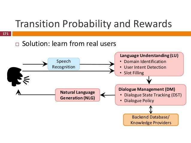 172 Transition Probability and Rewards  Solution: learn from a simulated user 172 Error Model • Recognition error • LU er...