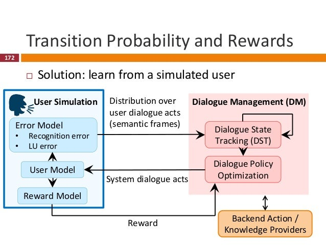 173 Reward for RL ≅ Evaluation for System  Dialogue is a special RL task  Human involves in interaction and rating (eval...