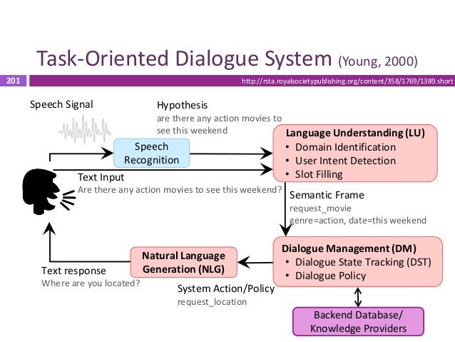 202 Task-Oriented Dialogue System (Young, 2000) 202 Speech Recognition Language Understanding (LU) • Domain Identification...