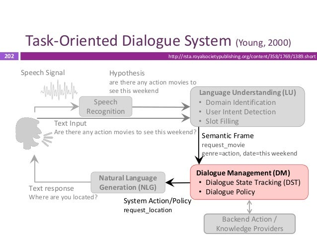 203 User Simulation  Goal: generate natural and reasonable conversations to enable reinforcement learning for exploring t...