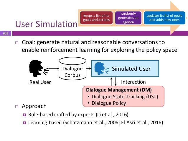 204 Elements of User Simulation Error Model • Recognition error • LU error Dialogue State Tracking (DST) System dialogue a...