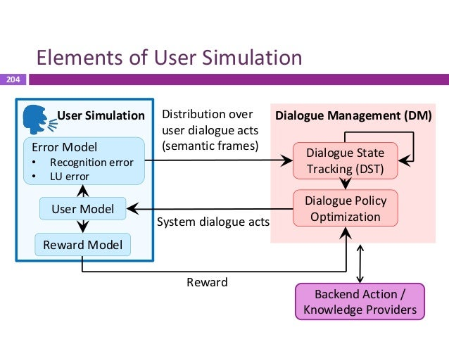 205 Elements of User Simulation Error Model • Recognition error • LU error Dialogue State Tracking (DST) System dialogue a...