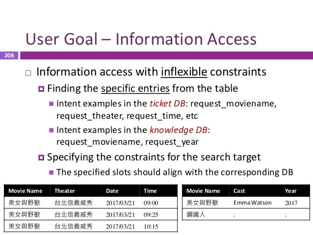 209 User Goal – Task-Completion  Task completion with inflexible constraints  Finding the specific rows from the table ...