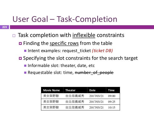 210 User Goal – Task-Completion  Task completion with flexible constraints  No priority: {台北信義威秀, 台北日新威秀}  Prioritized:...