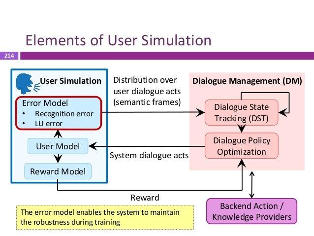 215 Frame-Level Interaction  DM receives frame-level information  No error model: perfect recognizer and LU  Error mode...