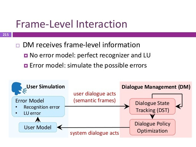 216 Natural Language Level Interaction  User simulator sends natural language  No recognition error  Errors from NLG or...