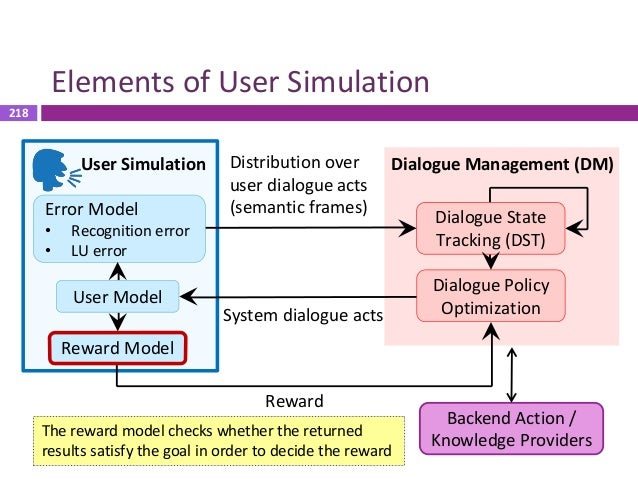 219 Reward Model  Success measurement  Check whether the returned results satisfy the predefined user goal  Success – l...