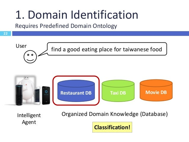 23 2. Intent Detection Requires Predefined Schema 23 find a good eating place for taiwanese food User Intelligent Agent Re...