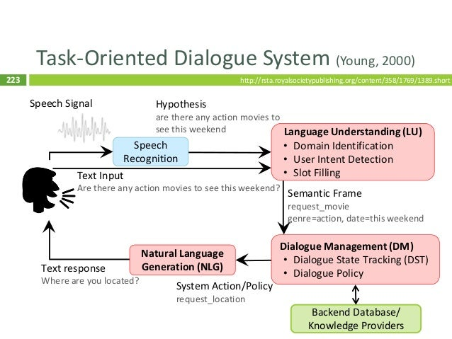 224 Task-Oriented Dialogue System (Young, 2000) 224 Speech Recognition Language Understanding (LU) • Domain Identification...