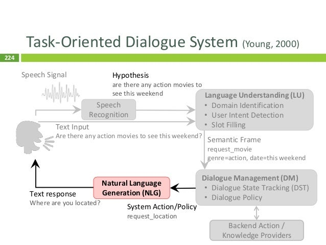 225 Natural Language Generation (NLG)  Mapping dialogue acts into natural language inform(name=Seven_Days, foodtype=Chine...