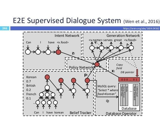 247 E2E MemNN for Dialogues (Bordes et al., 2016)  Split dialogue system actions into subtasks  API issuing  API updati...