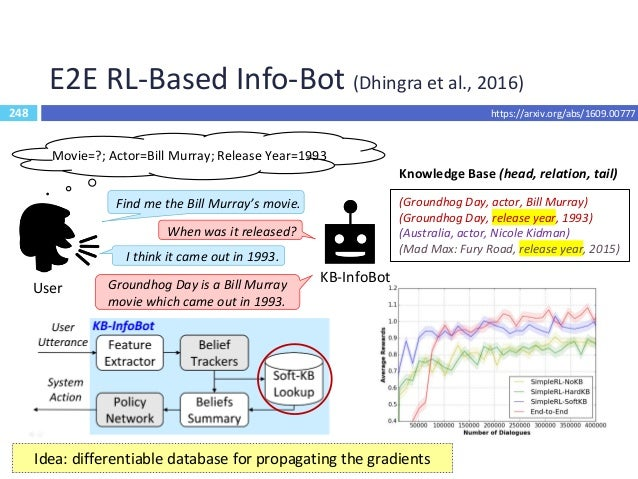 249 E2E RL-Based System (Zhao and Eskenazi, 2016) 249  Joint learning  NLU, DST, Dialogue Policy  Deep RL for training ...