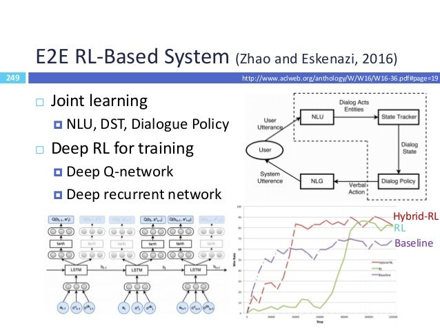 250 E2E LSTM-Based Dialogue Control (Williams and Zweig, 2016) 250  Idea: an LSTM maps from raw dialogue history directly...