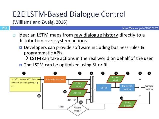 251 E2E Task-Completion Bot (TC-Bot) (Li et al., 2017) wi B- type wi +1 wi+2 O O EOS <intent > wi B- type wi +1 wi+2 O O E...