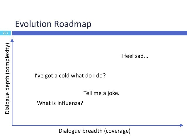 258 Outline  Dialogue System Evaluation  Recent Trends  End-to-End Learning for Dialogue System  Multimodality  Dialo...
