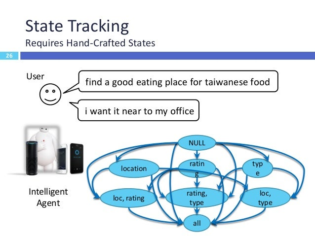 27 State Tracking Requires Hand-Crafted States User Intelligent Agent find a good eating place for taiwanese food 27 locat...