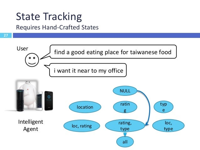 28 State Tracking Handling Errors and Confidence User Intelligent Agent find a good eating place for taixxxx food 28 FIND_...
