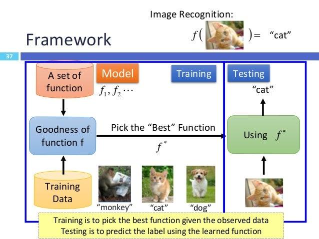 38 Machine Learning 38 Machine Learning Unsupervised Learning Supervised Learning Reinforcement Learning
