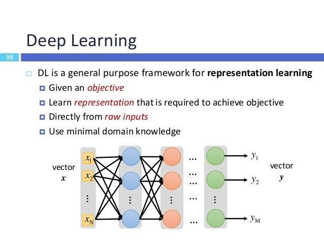 40 A Single Neuron z 1w 2w Nw … 1x 2x Nx  b  z  z zbias y   z e z    1 1  Sigmoid function Activation functio...