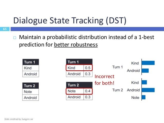66 Dialogue State Tracking (DST)  Maintain a probabilistic distribution instead of a 1-best prediction for better robustn...