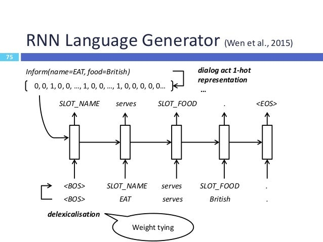 76 Concluding Remarks  Modular dialogue system 76 Speech Recognition Language Understanding (LU) • Domain Identification ...