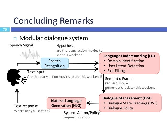 77 Tutorial Outline I. 對話系統及基本背景知識 II. 語言理解 (Language Understanding) III. 對話管理 (Dialogue Management) IV. 語言生成 (Language Ge...