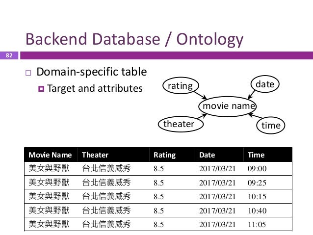 83 Supported Functionality  Information access  Finding the specific entries from the table  E.g. available theater, mo...