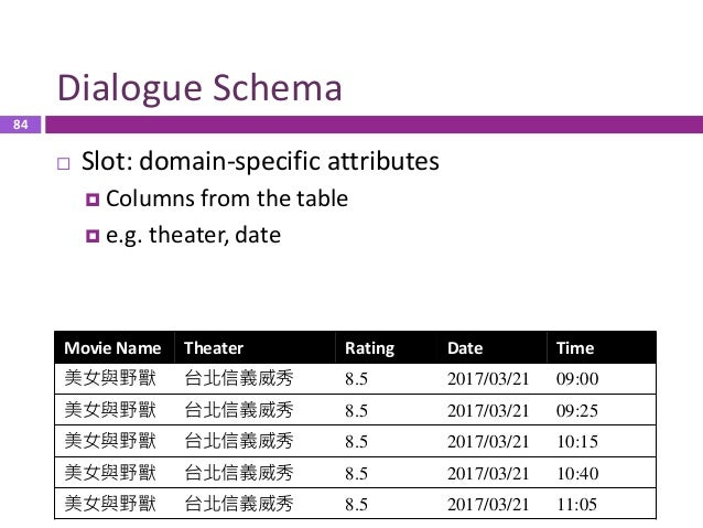 85 Dialogue Schema  Dialogue Act  inform, request, confirm (system only)  Task-specific action (e.g. book_ticket)  Oth...