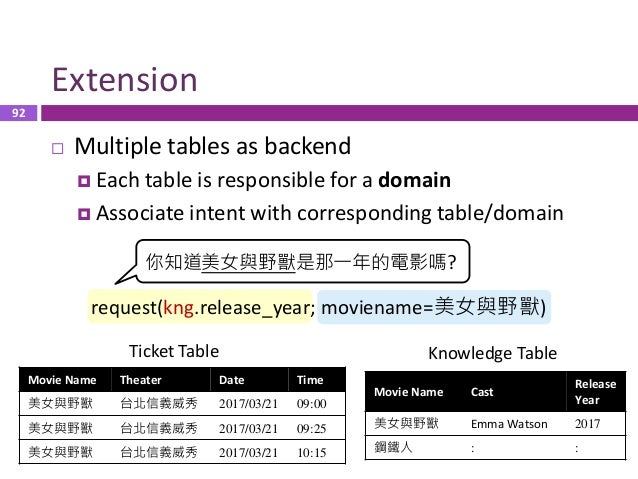 93 Concluding Remarks  Semantic schema highly corresponds to backend DB Movie Name Theater Rating Date Time 美女與野獸 台北信義威秀 ...