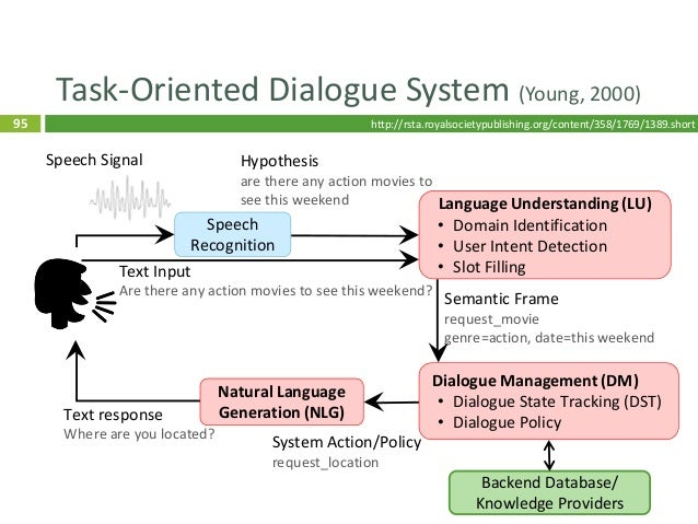 96 Task-Oriented Dialogue System (Young, 2000) 96 Speech Recognition Language Understanding (LU) • Domain Identification •...