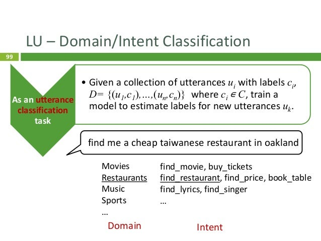 100 Conventional Approach 100 Data Model Prediction dialogue utterances annotated with domains/intents domains/intents mac...