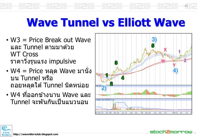 One day Elliott Wave trading