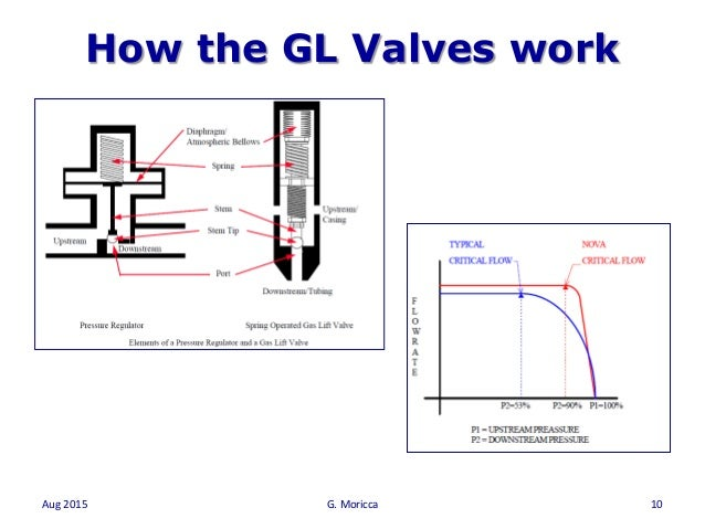 One day gas lift system course Gas Lift Schematic Diagram on