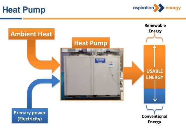 1 kW1 - 2 kW 2- 3 kW+ = Heatistakeninfromtheambient The system pumps heat from a low temperature reservoir to a high tempe...