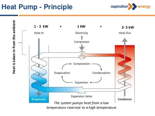 COP WHAT IS THE EFFICIENCY OF A HEAT PUMP? 300% TO 500% WITH COP OF 3 TO 4 WHAT IT MEANS? IF YOU GIVE 1 KW OF ENERGY IT WI...