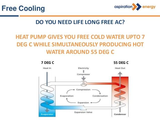 Water Source Heat Pump Hot Water Tank Air Conditioner Water source heat pump 50℃ 8℃ 55℃ 13℃